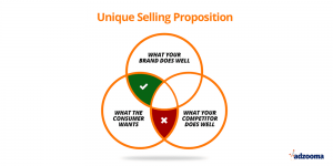 This is a Venn Diagram, showing the main sections of a unique selling proposition. The sections are what you brand does well in the top, what your competitor does well on the bottom right and what the consumer wants on the bottom left. the parts you should focus on is what your brand does well as well as what the consumer wants.