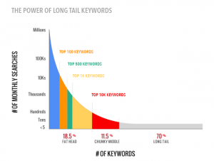 A graph that shows 70% of your keywords are long tail keywords