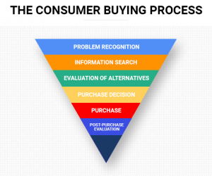 a diagram showing the customer buying process. This goes in the following order. Problem recognition, information search, evaluation of alternatives, purchase decision, purchase, post purchase evaluation.