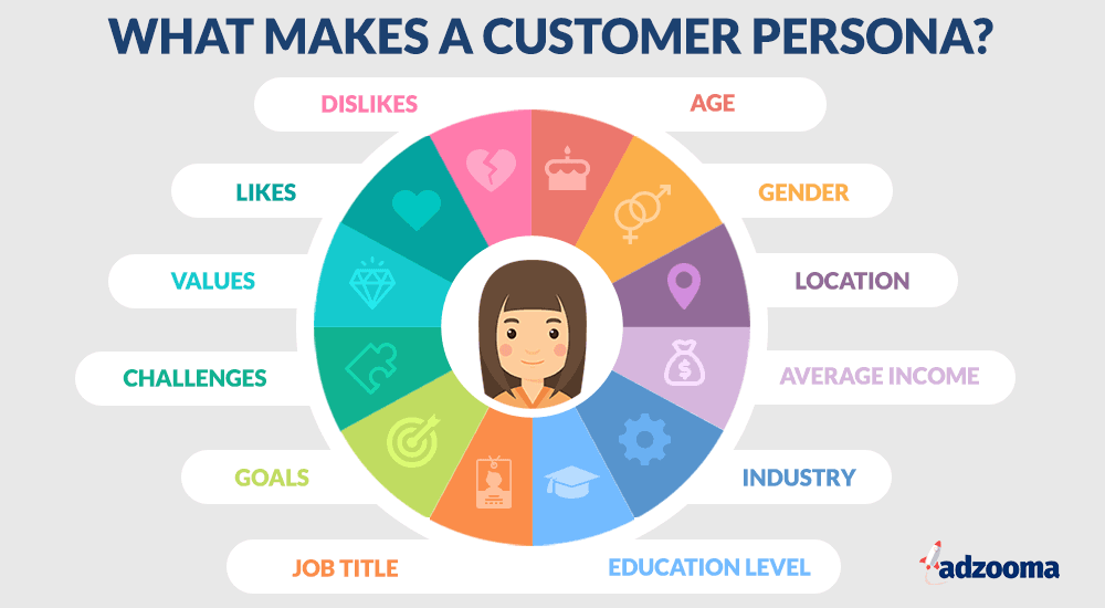 This image shows each of the bullet points as icons around a customer.