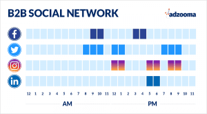 The image shows what are the best times to post for B2B on each network.