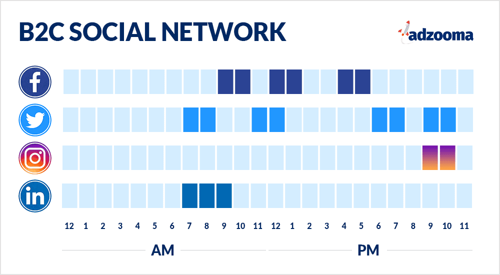 This image shows the best times for each social media to post for B2C businesses.