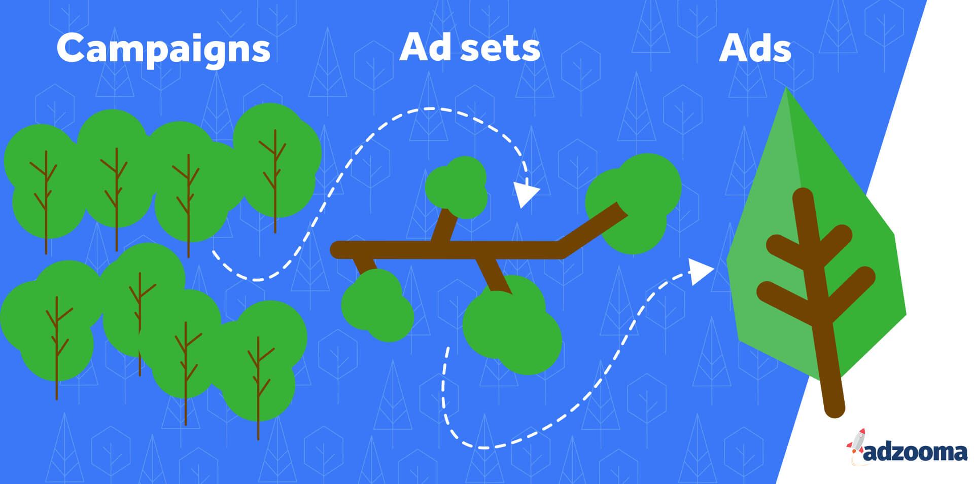 Facebook campaigns, ad sets, and ads as forests, trees, and leaves (infographic)