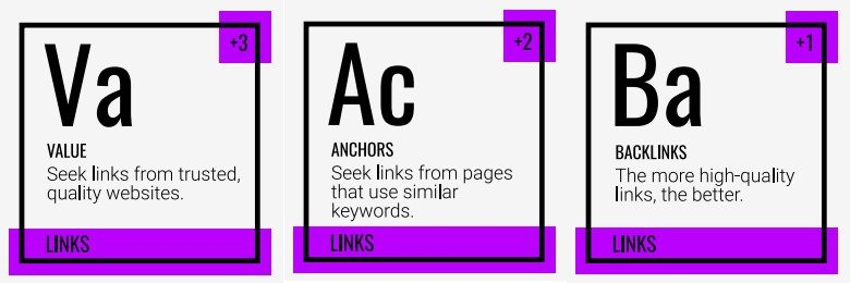 SEO value, anchors, and backlinks