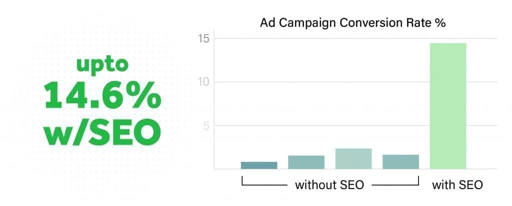 Campaign conversion rate up to 14.6% with SEO