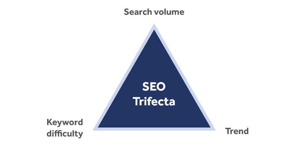 The Adzooma SEO trifecta: search volume, trend, and a keyword difficulty