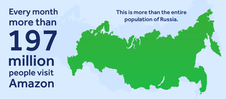 Every month, more than 197 million people visit Amazon - more than the entire population of Russia.