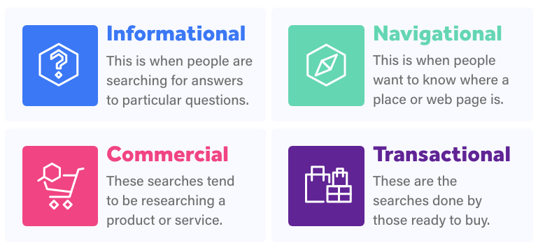The four pillars of search intent: Informational, Navigational, Commercial, and Transactional