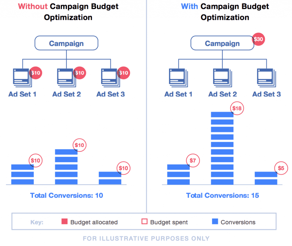 Facebook image of Campaign Budget Optimisation