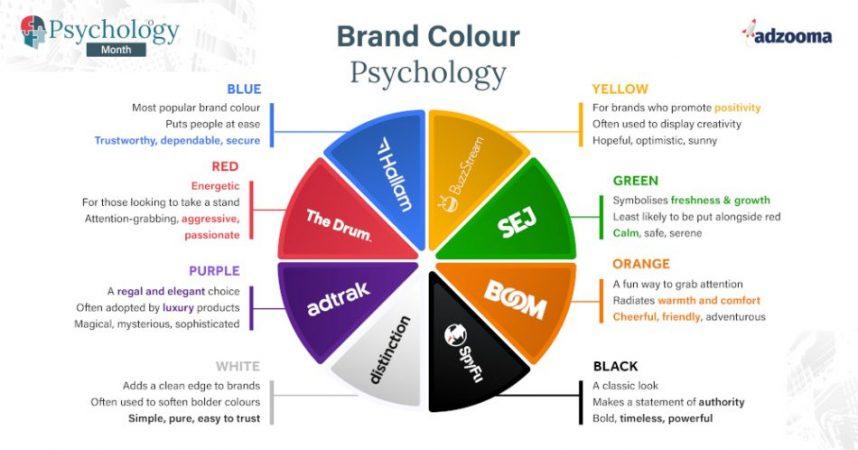 A brand colour wheel