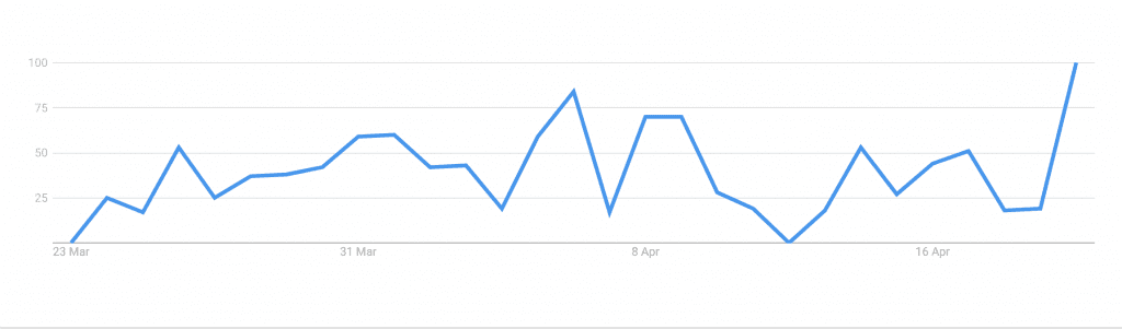 """Google Trends graph for """"furlough minimum wage"""" from 23rd March to 23rd April"""