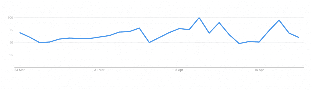 """Google Trends graph for """"free vpn"""" from 23rd March to 23rd April"""