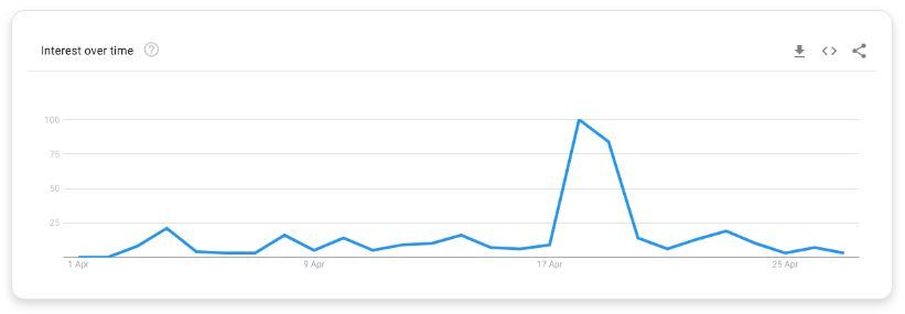 Google trend data for 'FA cup semi final'