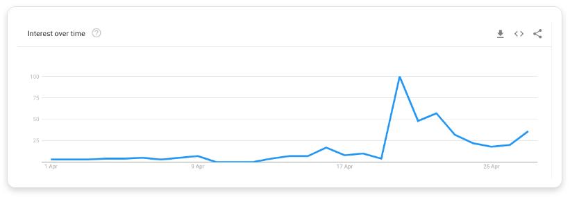 Google Trend data for 'furlough claim'