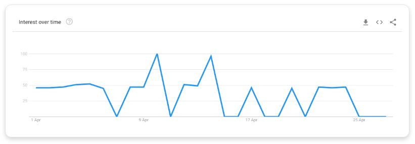 Google trend data for 'math tutor'