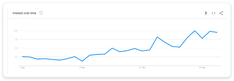 Google search trends for 'when will _ reopen'