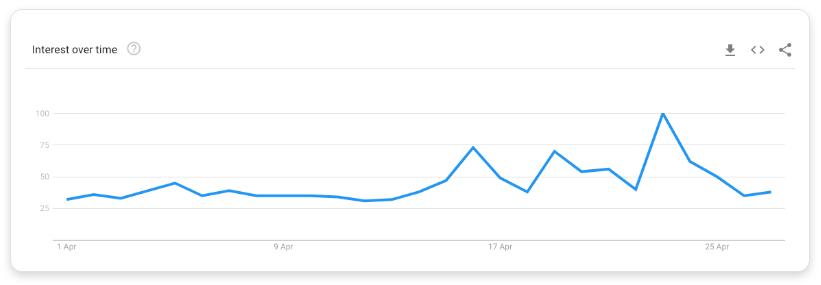 Google trend data for 'vitamin d'