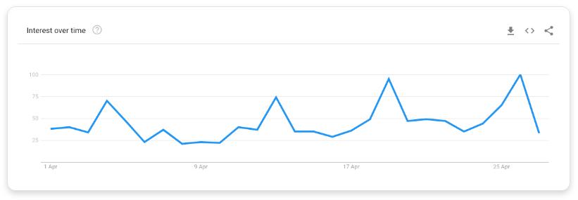 Google trend data for 'walks near me'