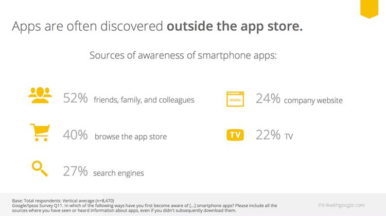 Google data insight into app discover