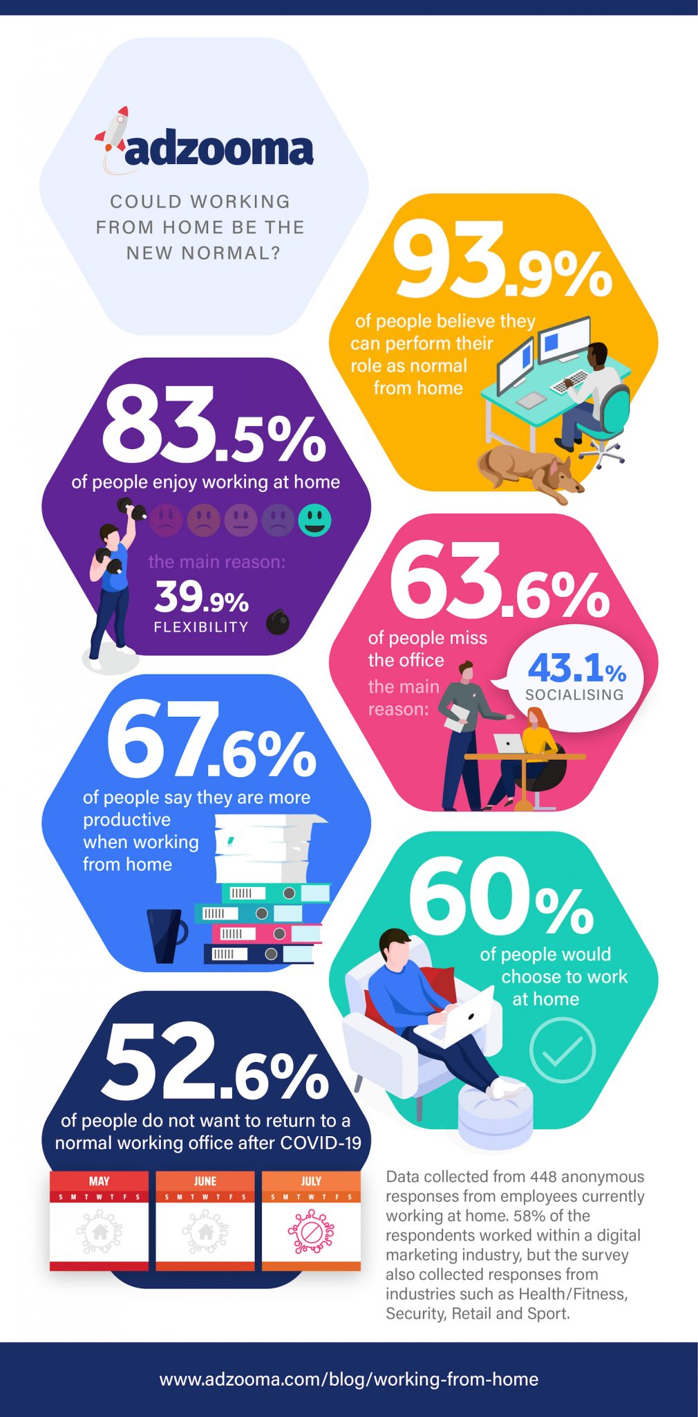 Infographic showing Adzooma data from a survey about working at home.