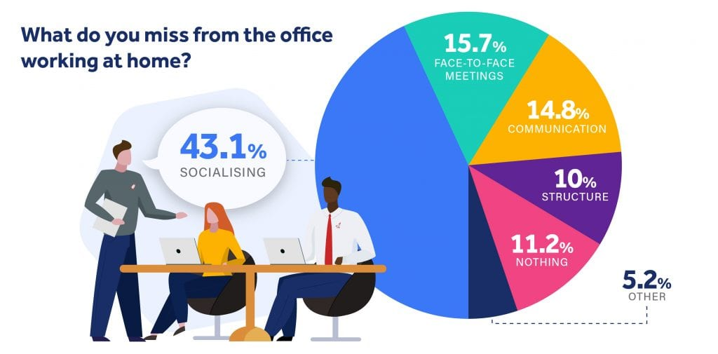 Illustration of what people miss most working in the office, with socialising in the lead with 43.1%.