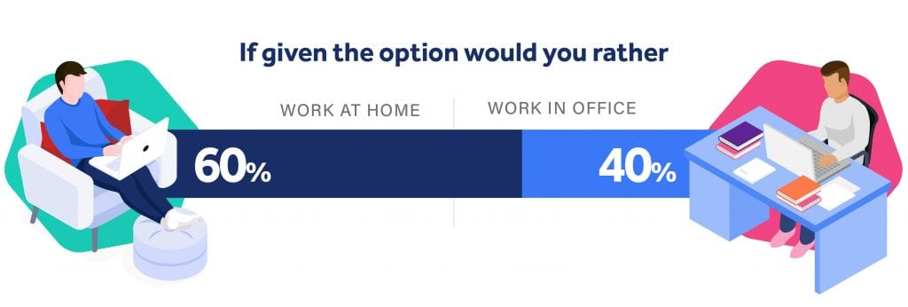 illustration showing that 60% of people would rather work at home when given the option