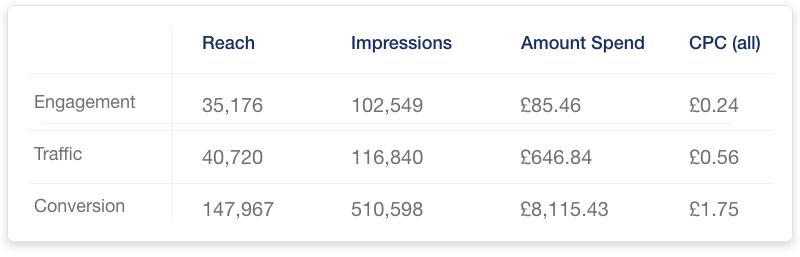 Adzooma metrics on Facebook