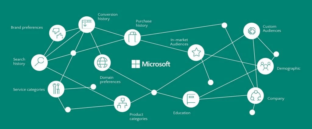 Microsoft Graph using LinkedIn data