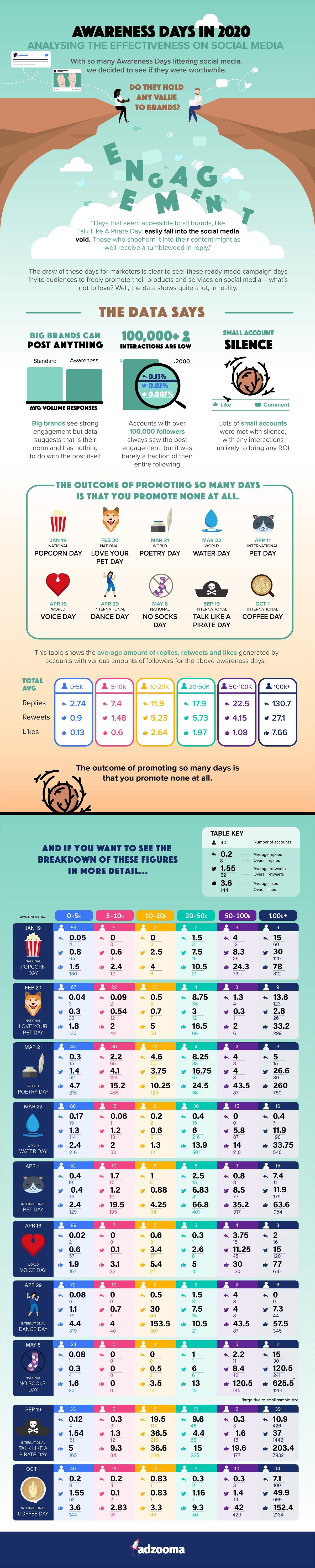 awareness days infographic
