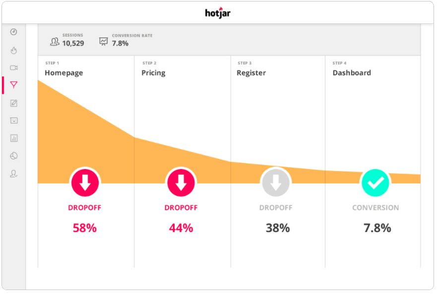 A Hotjar graph showing dropoff and conversion percentages in a conversion funnel