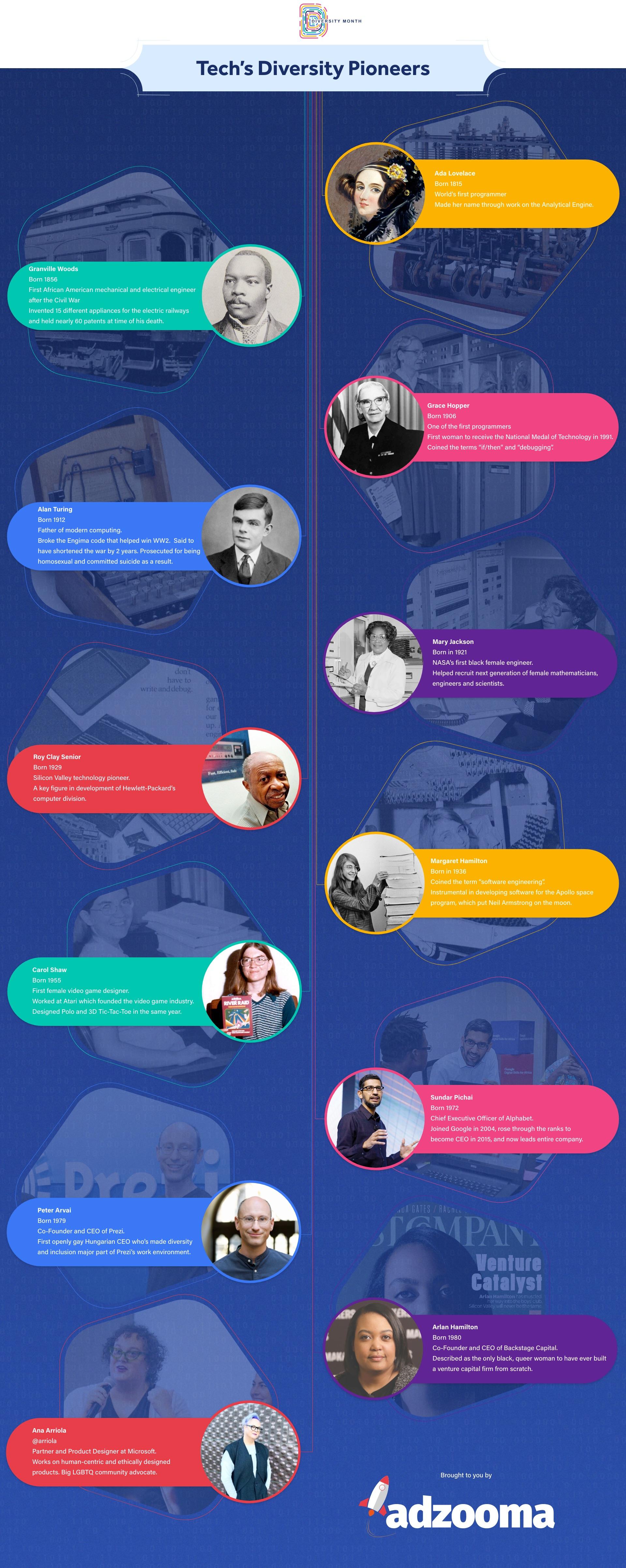Tech's Diversity Pioneers infographic