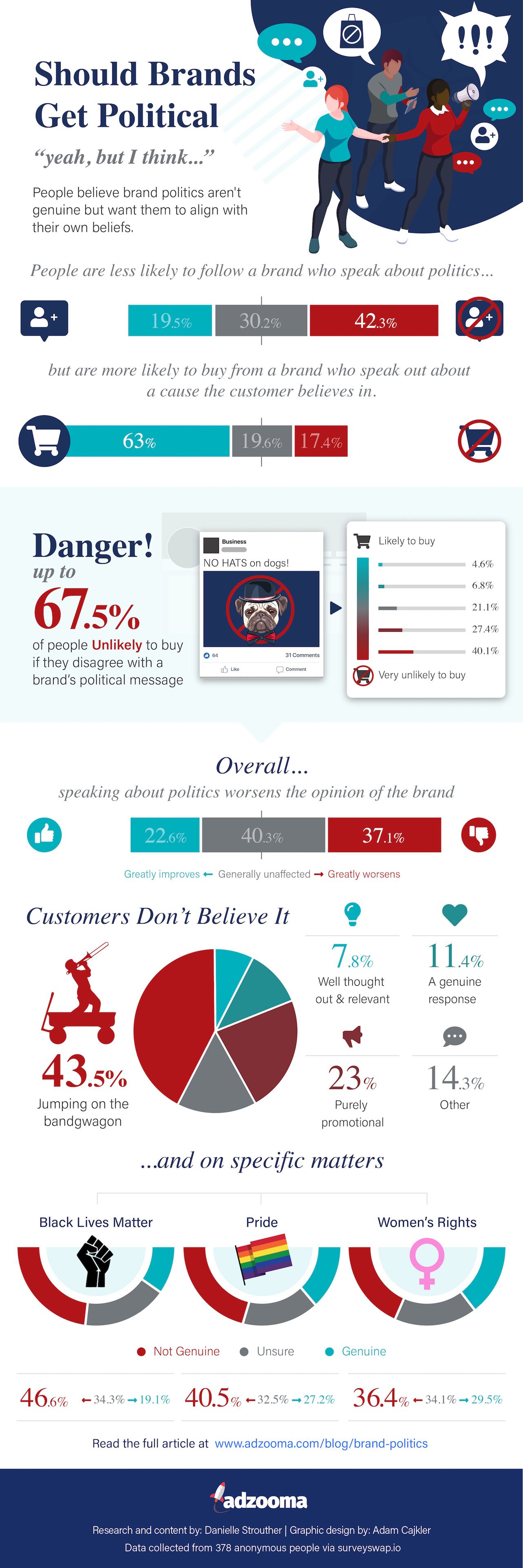 Infographic showing Adzooma data about whether brands should get political or not.
