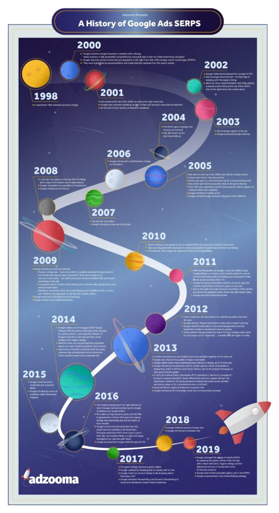 An infographic showing a history of Google SERPs, from 1998 to 2020.