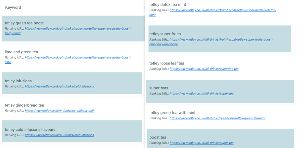 Image showing keywords that Tetley Tea rank for
